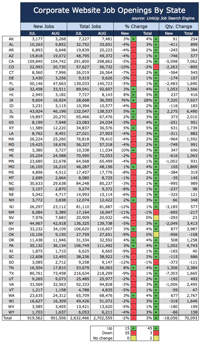 Jobs by State Aug 2015