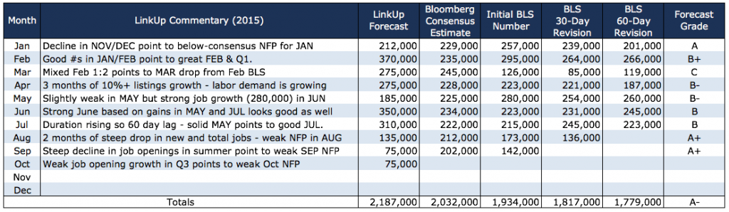 2015 NFP Track Record Through Oct