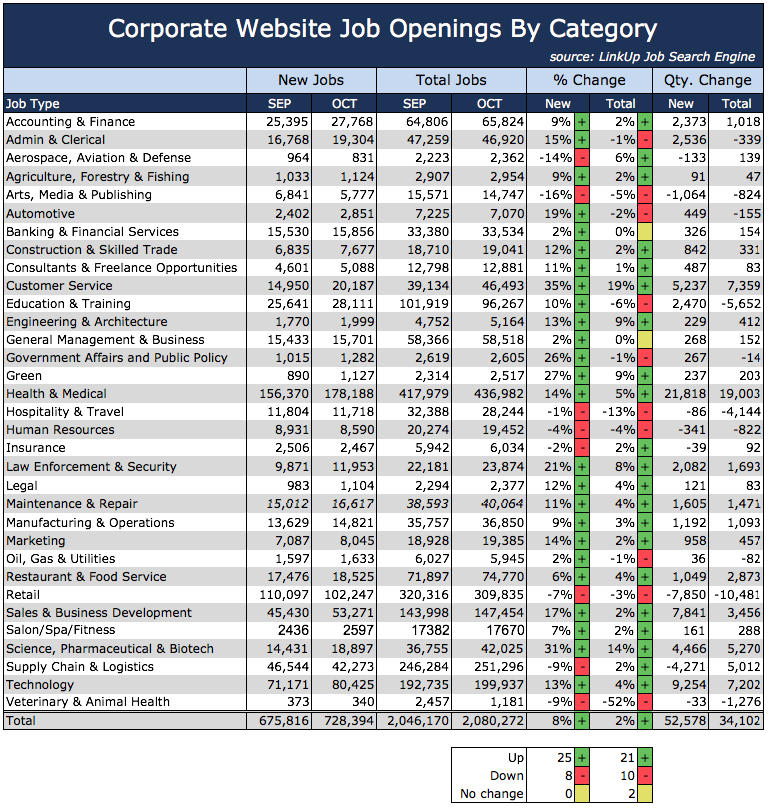 Jobs By Category Oct 2015
