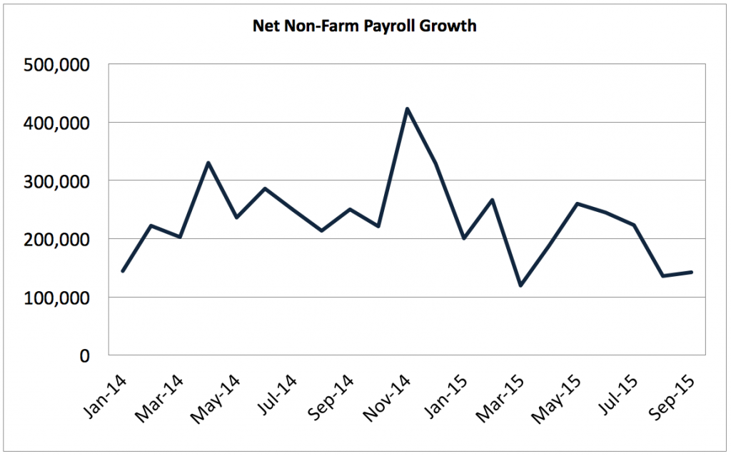 NFP 2014-2015