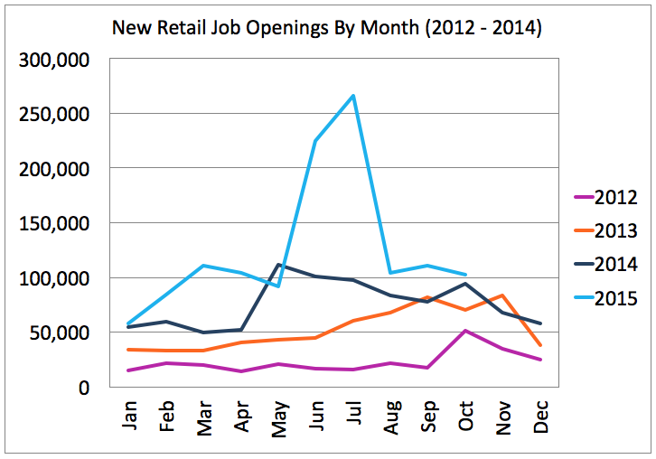 New Retail Jobs by Month 2012-2015