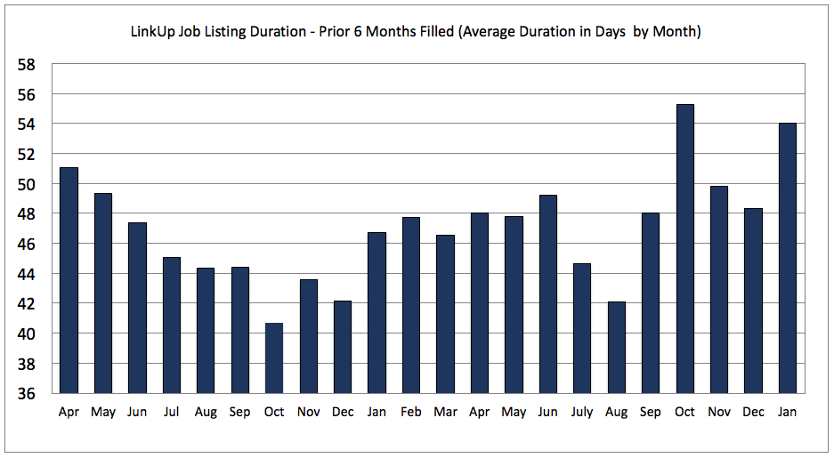 Job Duration Prior 2 years