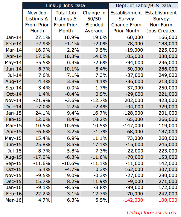 NFP Forecast March 2016