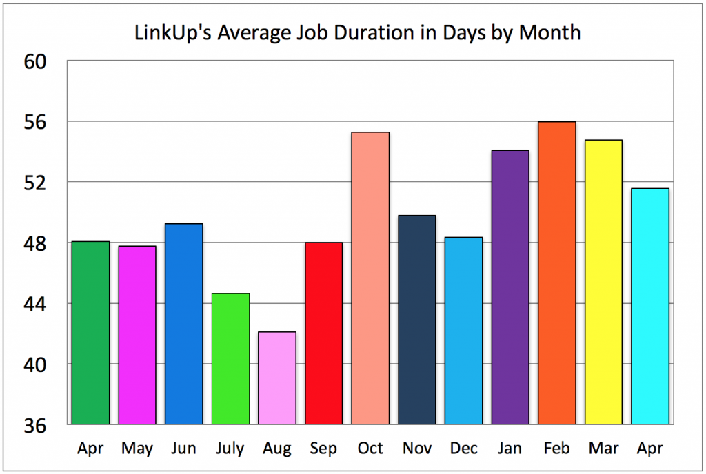 Job Duration By Month