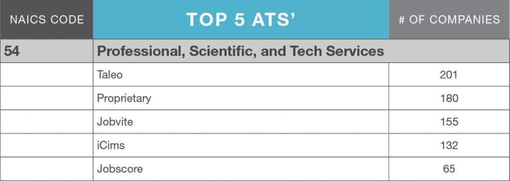 LinkUp_ATS_MarketShare_blog_table_ProfessionalScientificTech