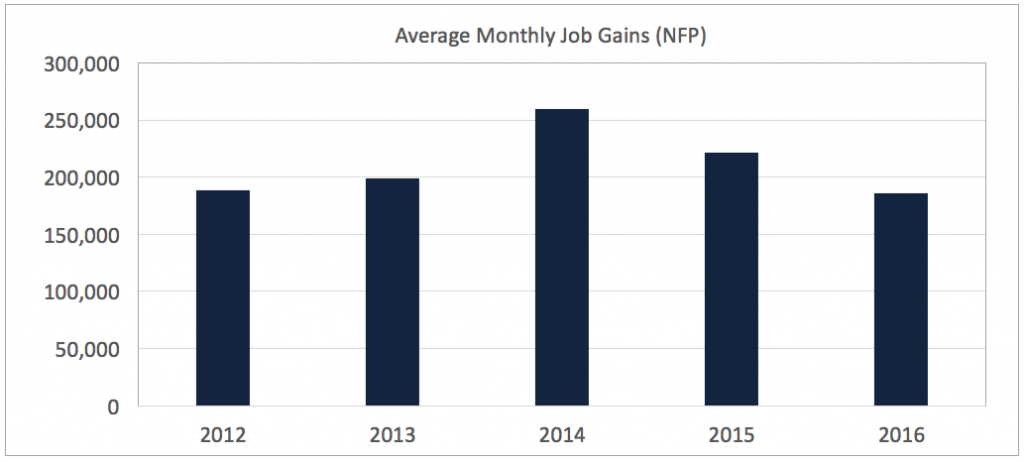 2016 NFP through July
