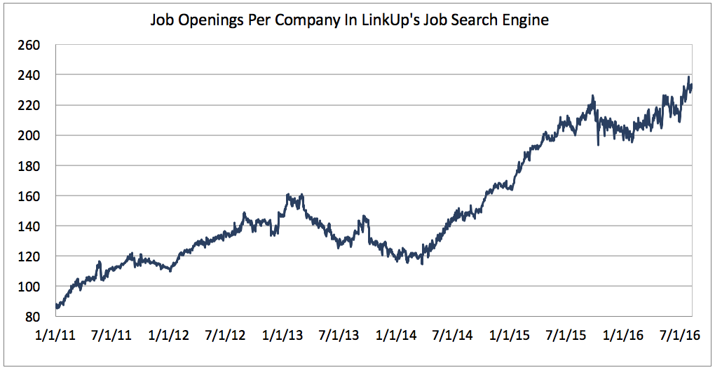 Job Openings per company