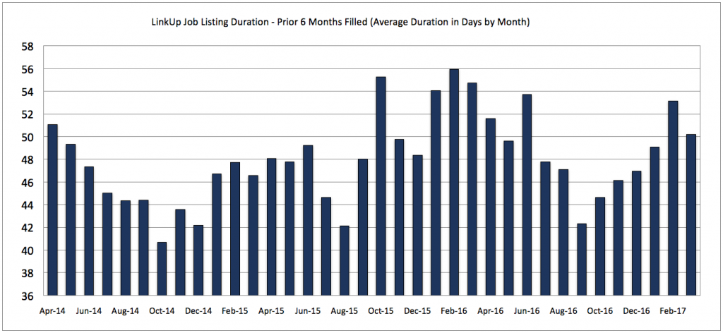 March 2017 Job Duration