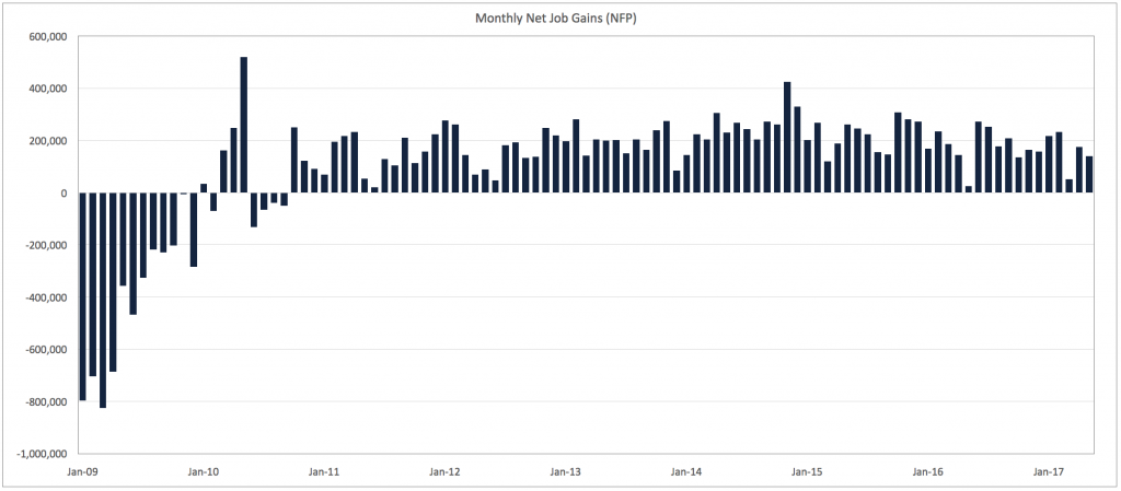 80 months of net job gains (May 2017)
