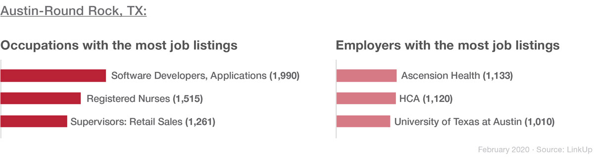 Austin's top occupations and employers