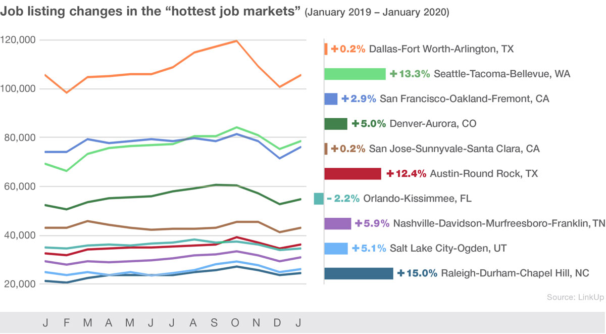 Job listing changes in the hottest job markets
