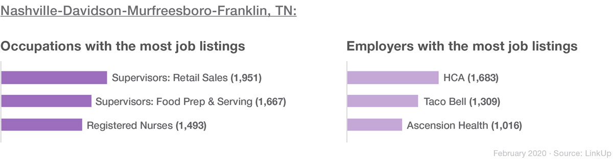 Nashville's top occupations and employers