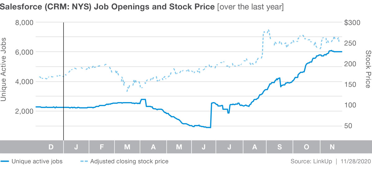 Salesforce Graph: Jobs and Stocks
