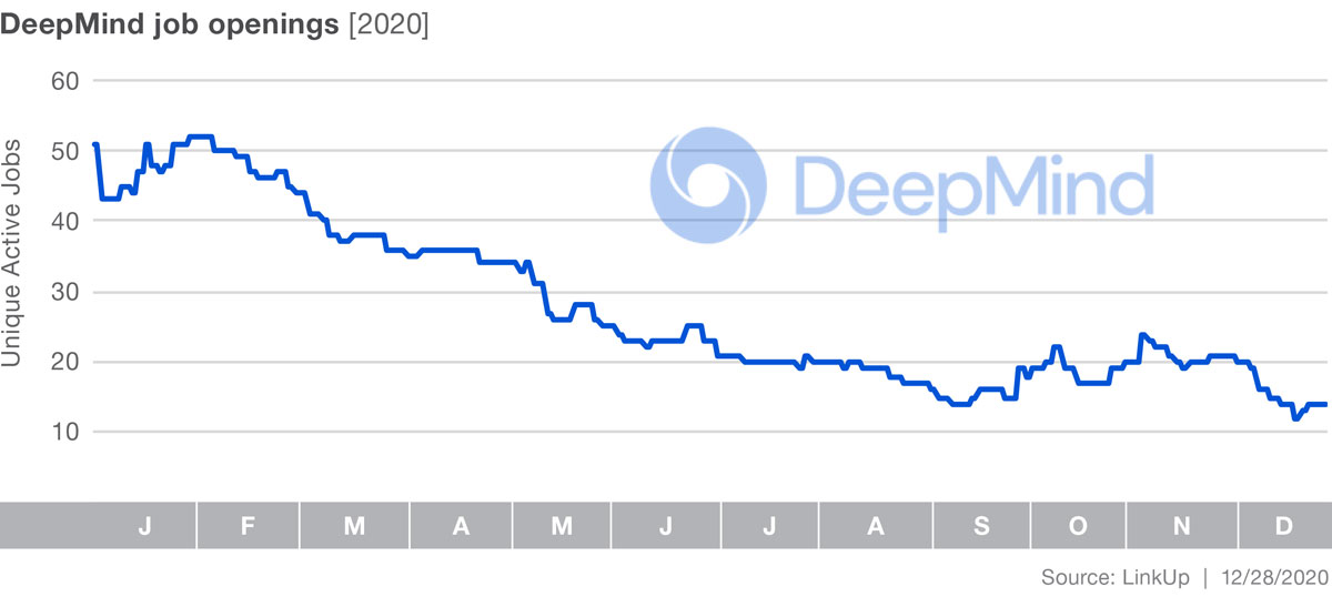 DeepMind Jobs Graph