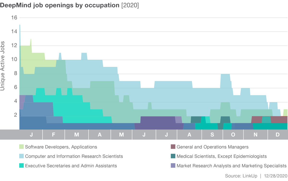 DeepMind Top Occupations Graph
