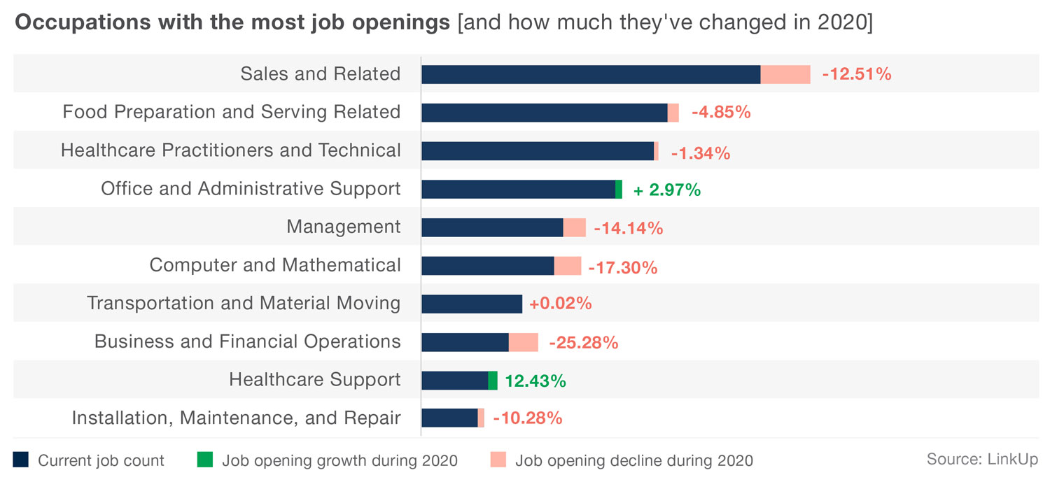 Occupations that changed in 2020