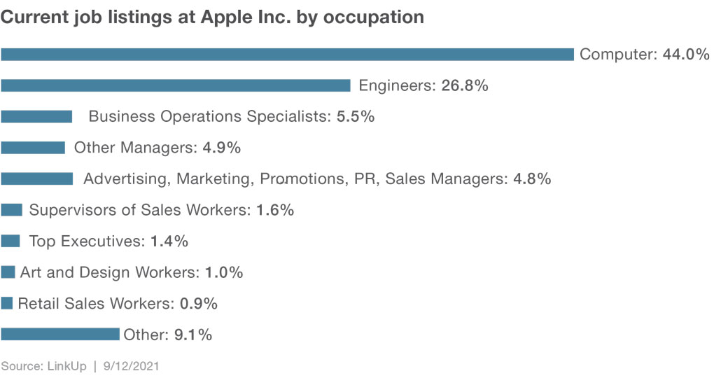 Current job listings at Apple by location