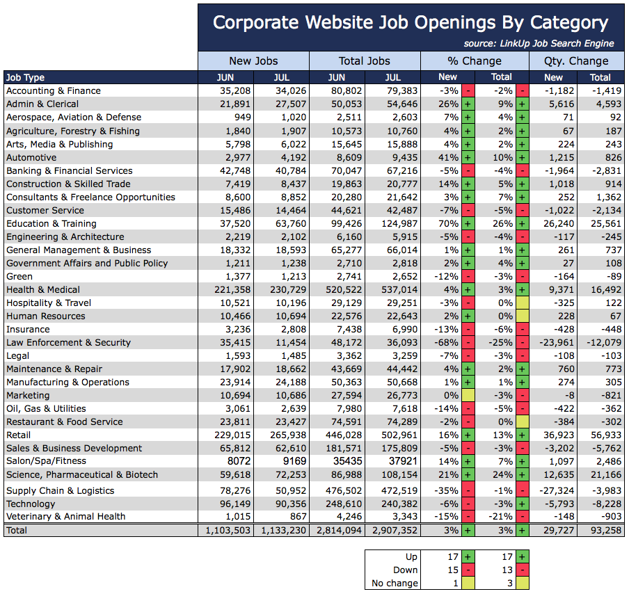 Jobs By Category July 2015