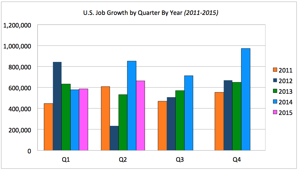 Jobs By Quarter 2011- Q2 2015