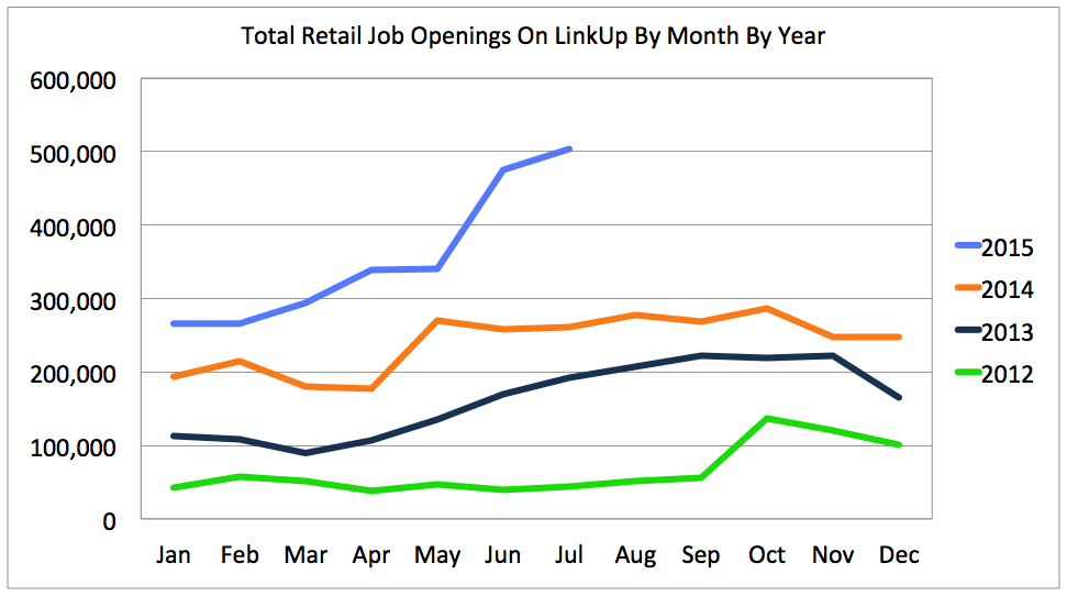 Retail Job Growth July 2015