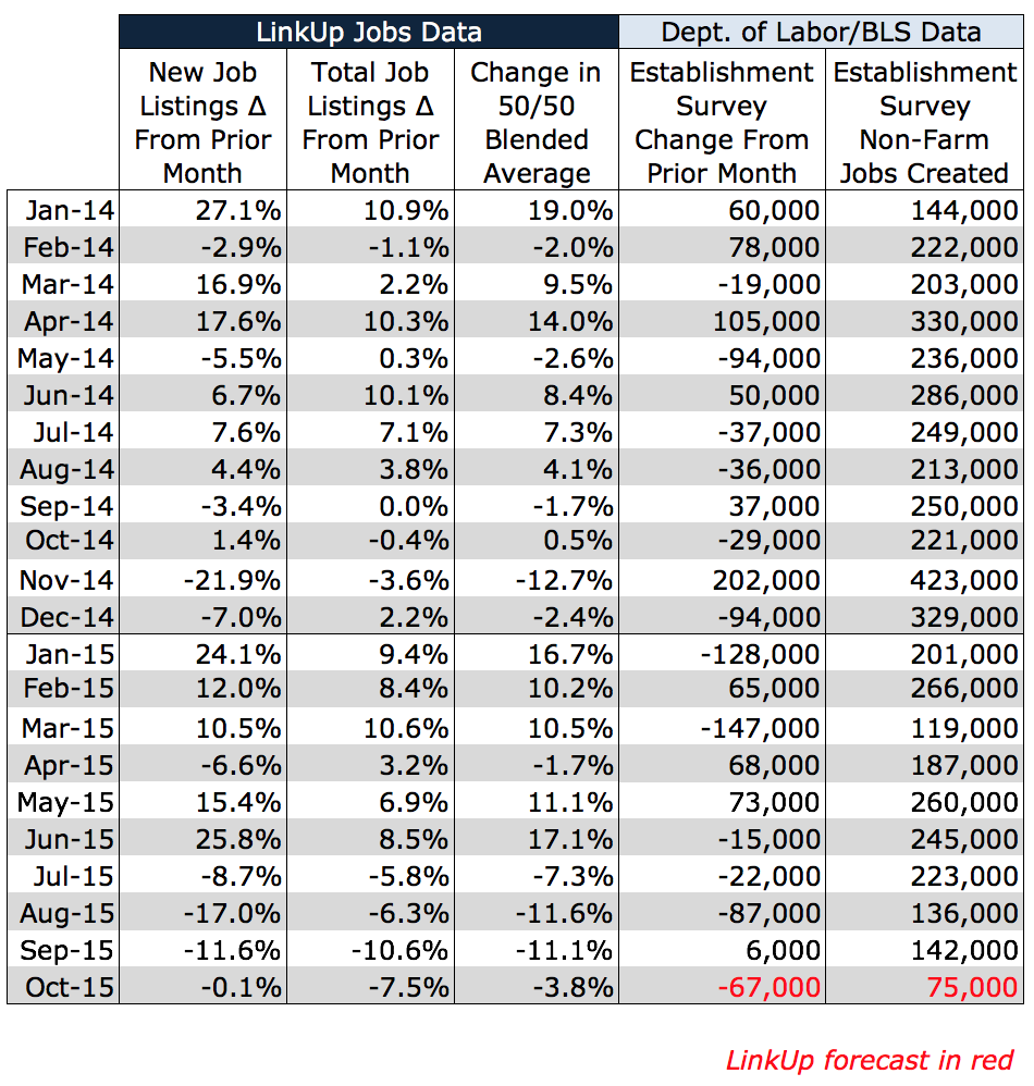 Oct 2015 NFP Forecast