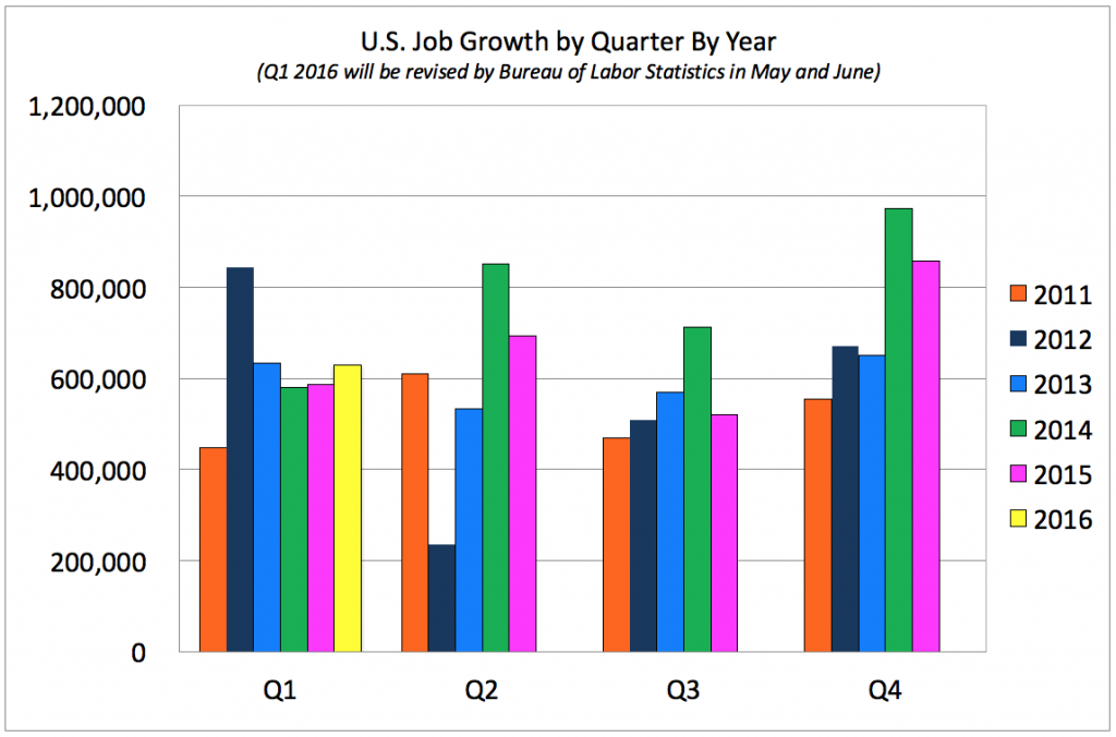 Job Gains By Qtr By Year Q1 2016