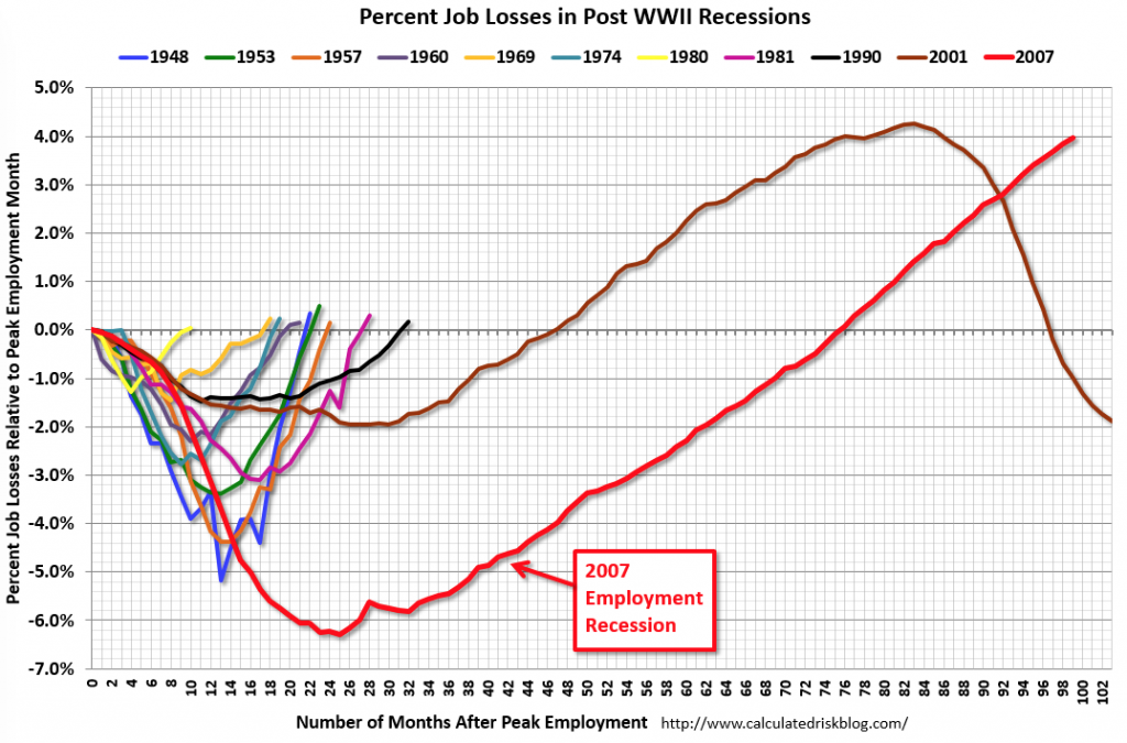 The Great Recession and The Great Recovery
