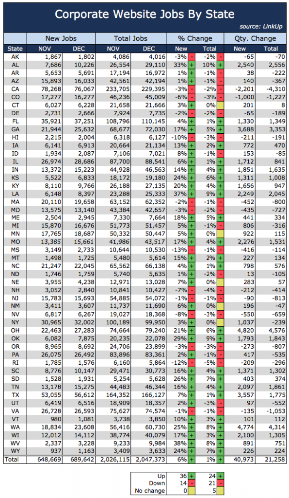 Jobs By State December 2016